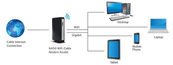N450 Internet Access