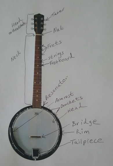 Anatomy of a Banjo