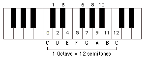 Example of an Octave