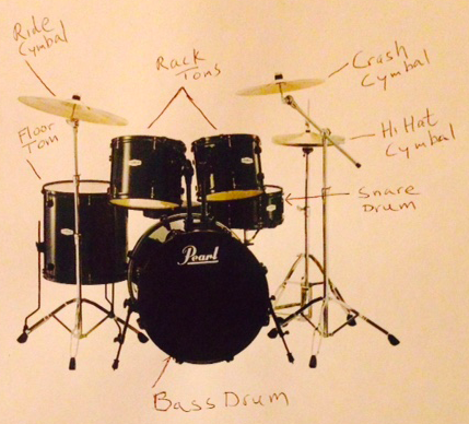 Anatomy of a Drum Set