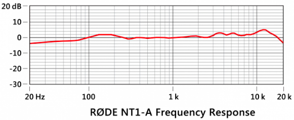 Rode NT1 A Frequency Chart